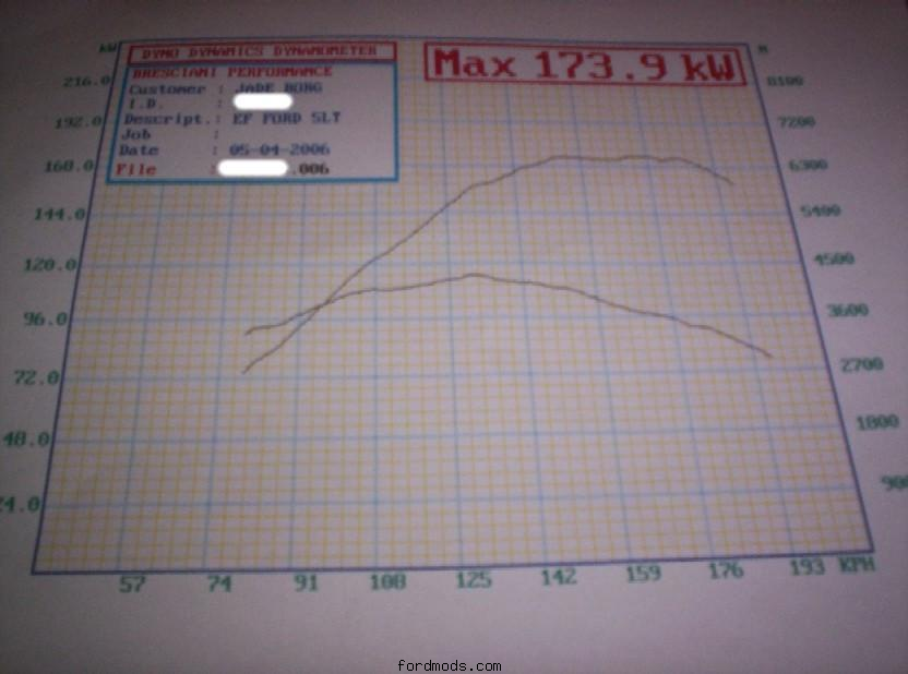 dyno sheet. 173.9 kw at the wheels (with more to come)